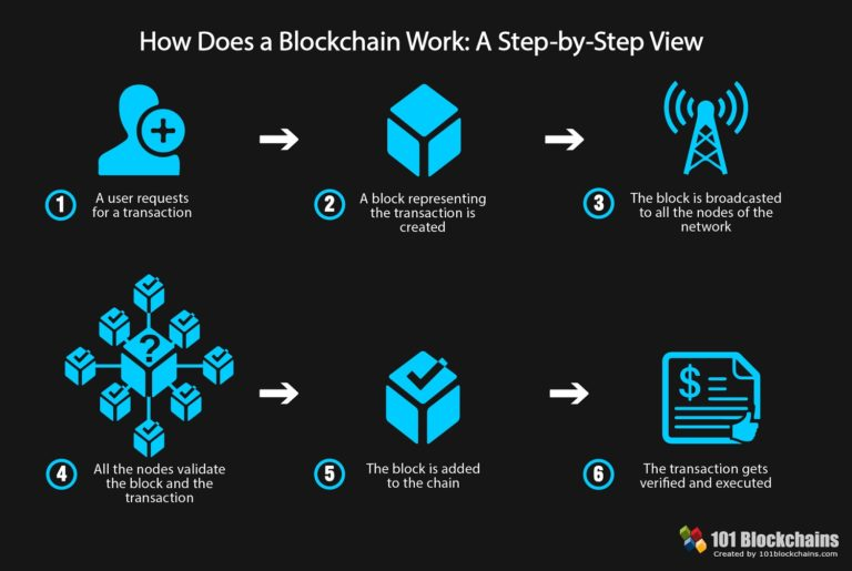 How does Blockchain really works